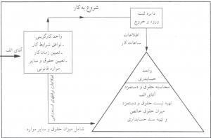 نمودار حقوق و دستمزد